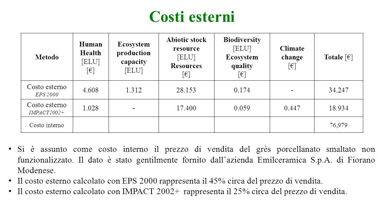 Costi esterni Metodo. Human Health. [ELU] [€] Ecosystem production capacity [ELU] Abiotic stock resource.